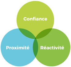 Confiance, proximité, réactivité
